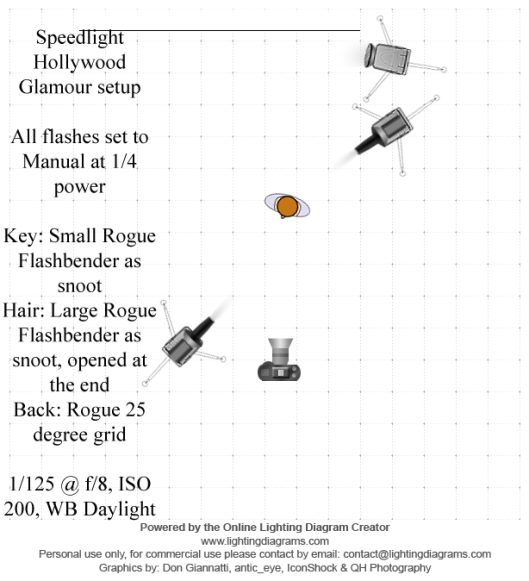 Hollywood Glamour Lighting Diagram