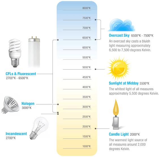 Kelvin_Color_Temperature_Scale_Chart_1_
