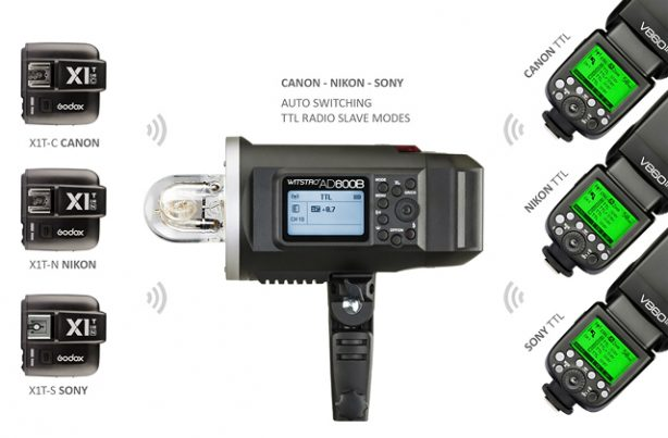 With the release of the recent 2.4GHz built-in radio strobes, Godox have been putting together one of the most comprehensive (and now very popular) radio flash systems currently available.
